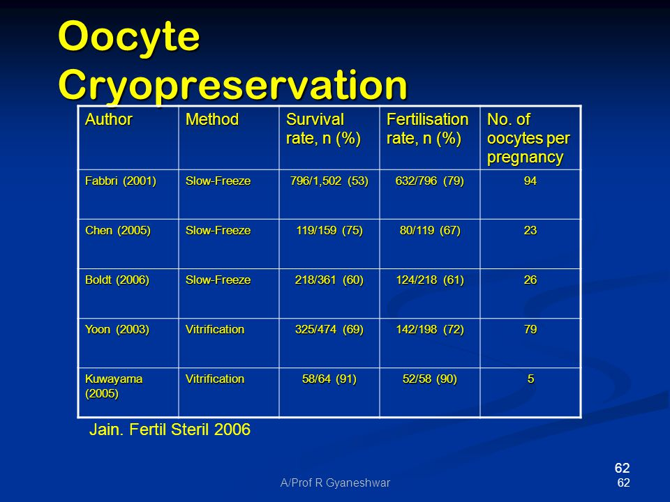 62A/Prof R Gyaneshwar 62 Oocyte Cryopreservation AuthorMethod Survival rate, n (%) Fertilisation rate, n (%) No.