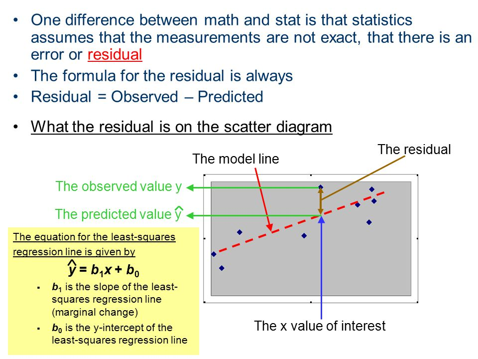 The model line The x value of interest The observed value y The residual The predicted value y What the residual is on the scatter diagram One differe