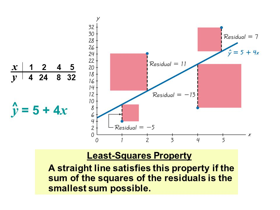 x 1 2 4 5 y 4 24 8 32 y = 5 + 4 x ^ Least-Squares Property A straight line satisfies this property if the sum of the squares of the residuals is the s