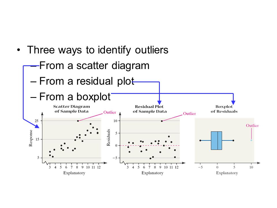 Three ways to identify outliers –From a scatter diagram –From a residual plot –From a boxplot