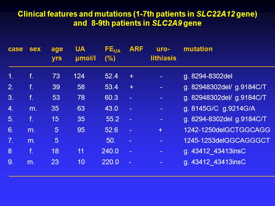 Clinical features and mutations (1-7th patients in SLC22A12 gene) and 8-9th patients in SLC2A9 gene case sex age UA FE UA ARF uro- mutation yrs μmol/l