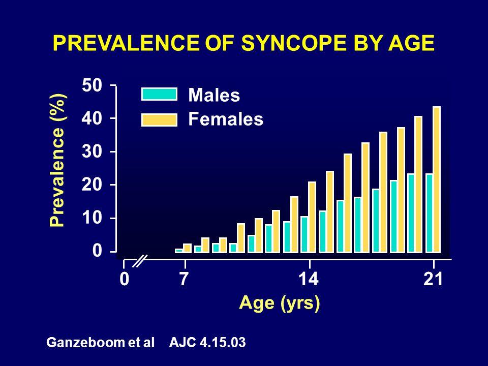 PREVALENCE OF SYNCOPE BY AGE 50 40 30 20 10 0 Ganzeboom et al AJC 4.15.03 Prevalence (%) Age (yrs) Males Females 071421