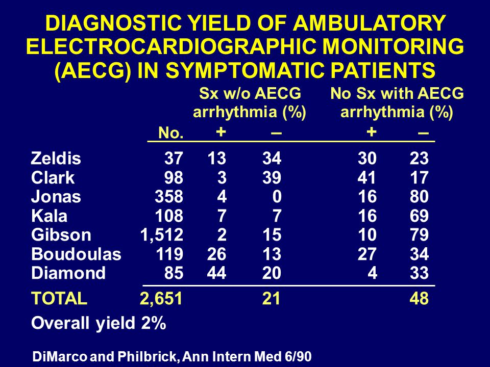 DIAGNOSTIC YIELD OF AMBULATORY ELECTROCARDIOGRAPHIC MONITORING (AECG) IN SYMPTOMATIC PATIENTS Sx w/o AECGNo Sx with AECG arrhythmia (%)arrhythmia (%)