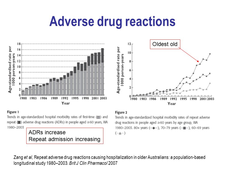 Adverse drug reactions Zang et al, Repeat adverse drug reactions causing hospitalization in older Australians: a population-based longitudinal study 1980–2003.