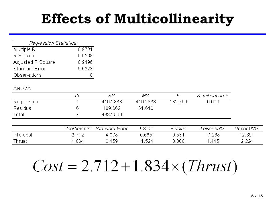 8 - 15 Effects of Multicollinearity