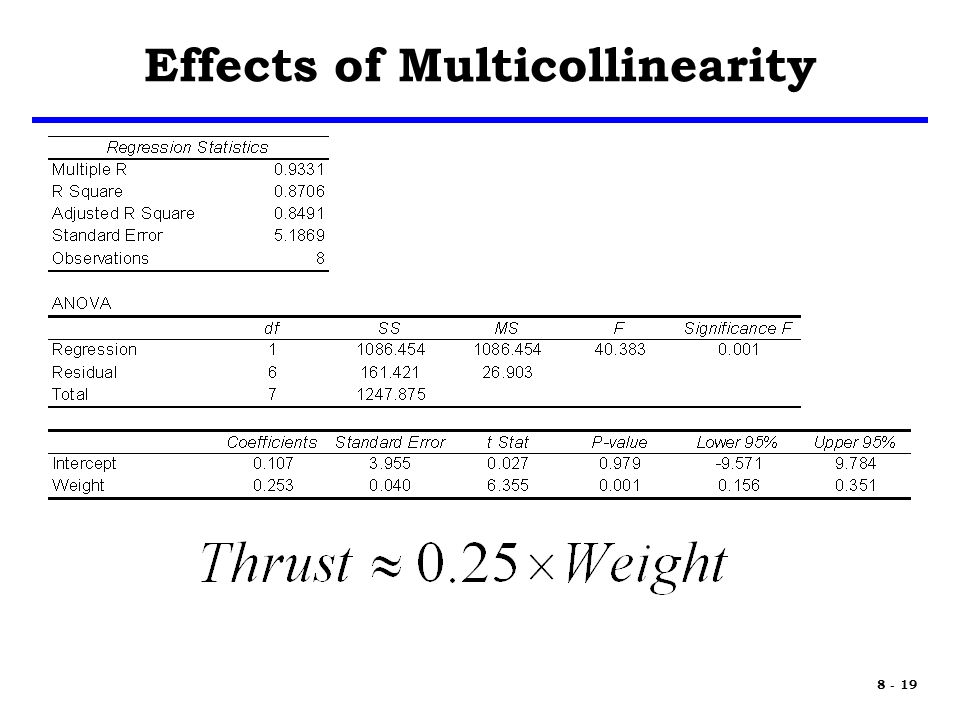 8 - 19 Effects of Multicollinearity