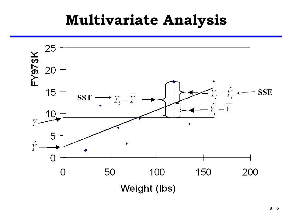 8 - 17 Effects of Multicollinearity