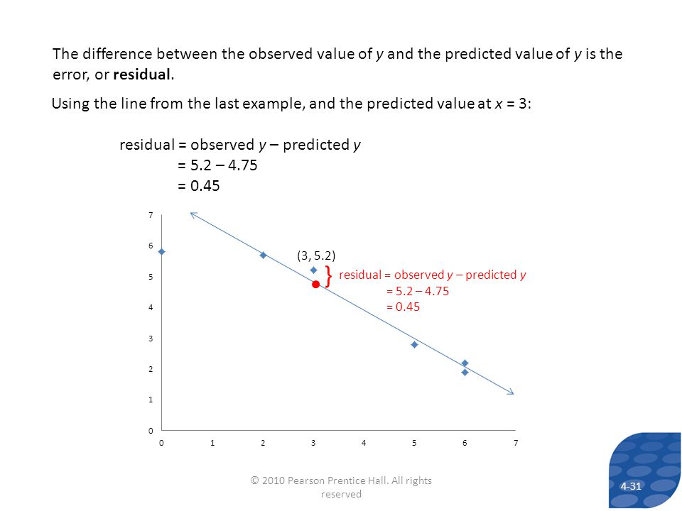 } (3, 5.2) residual = observed y – predicted y = 5.2 – 4.75 = 0.45 The difference between the observed value of y and the predicted value of y is the