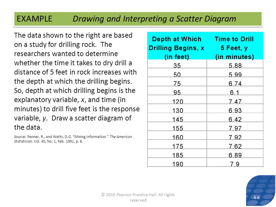 EXAMPLE Drawing and Interpreting a Scatter Diagram The data shown to the right are based on a study for drilling rock.