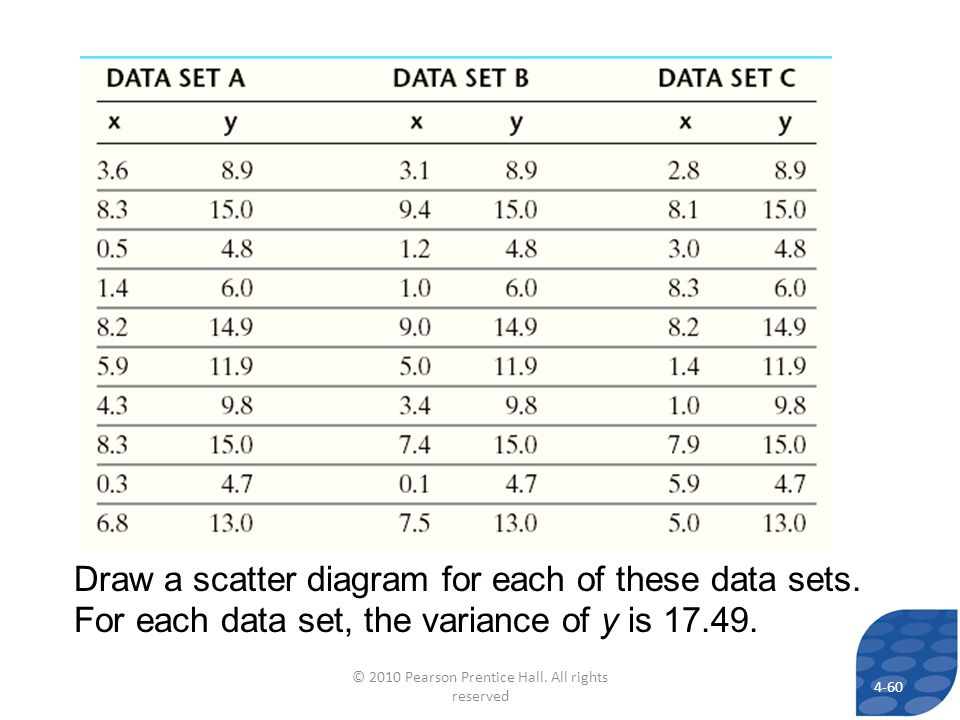 Draw a scatter diagram for each of these data sets.