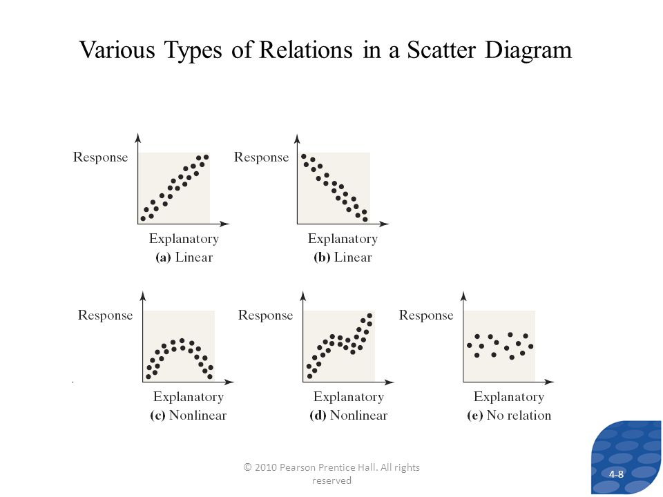 Various Types of Relations in a Scatter Diagram 4-8 © 2010 Pearson Prentice Hall. All rights reserved