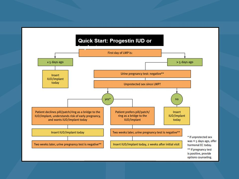 Quick Start: Progestin IUD or Implant