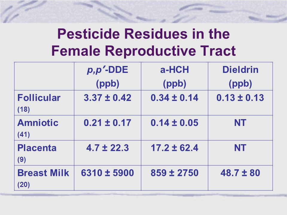 % Recruitment to the Fertility Risk Factor Study