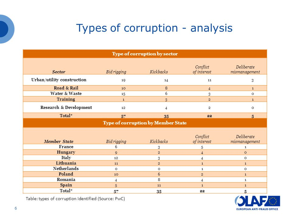 6 Type of corruption by sector SectorBid riggingKickbacks Conflict of interest Deliberate mismanagement Urban/utility construction1914113 Road & Rail10841 Water & Waste15630 Training1321 Research & Development12420 Total*5735225 Type of corruption by Member State Member StateBid riggingKickbacks Conflict of interest Deliberate mismanagement France6351 Hungary9240 Italy12340 Lithuania11211 Netherlands0010 Poland10621 Romania4841 Spain51111 Total*5735225 Table: types of corruption identified (Source: PwC) Types of corruption - analysis