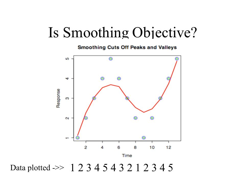 Is Smoothing Objective 1 2 3 4 5 4 3 2 1 2 3 4 5 Data plotted ->>