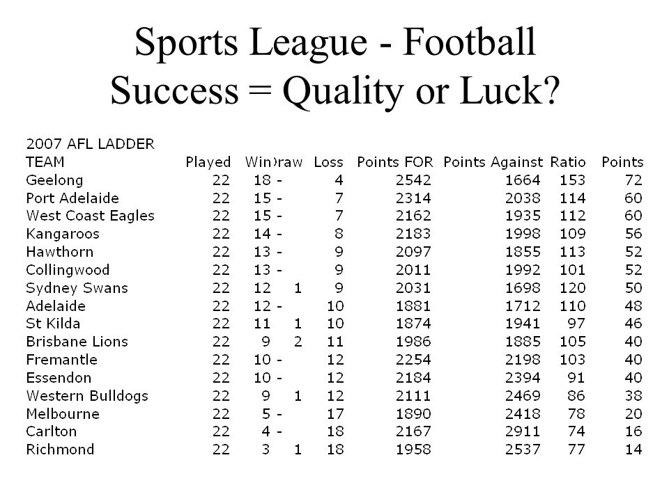 Sports League - Football Success = Quality or Luck