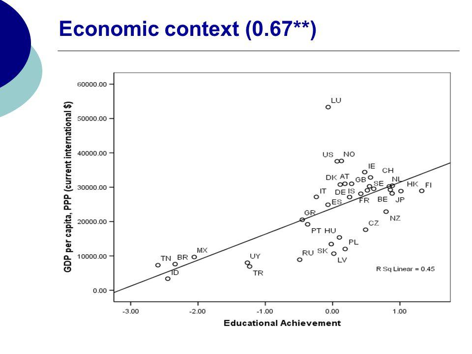 Economic context (0.67**)