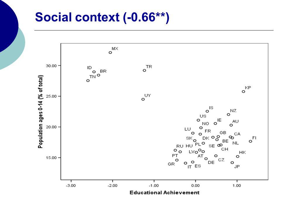 Social context (-0.66**)