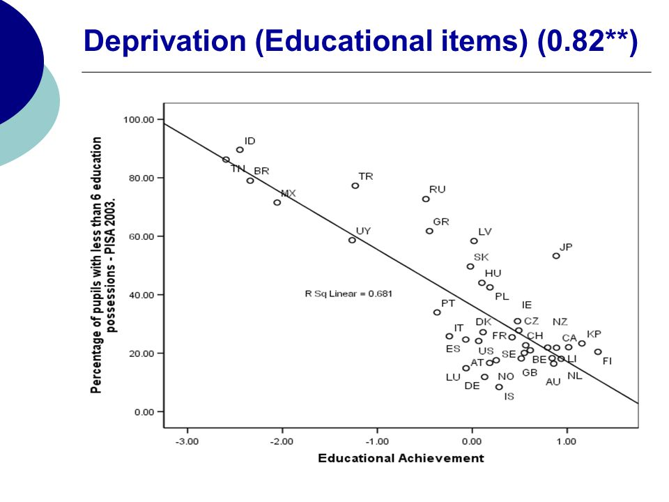 Deprivation (Educational items) (0.82**)