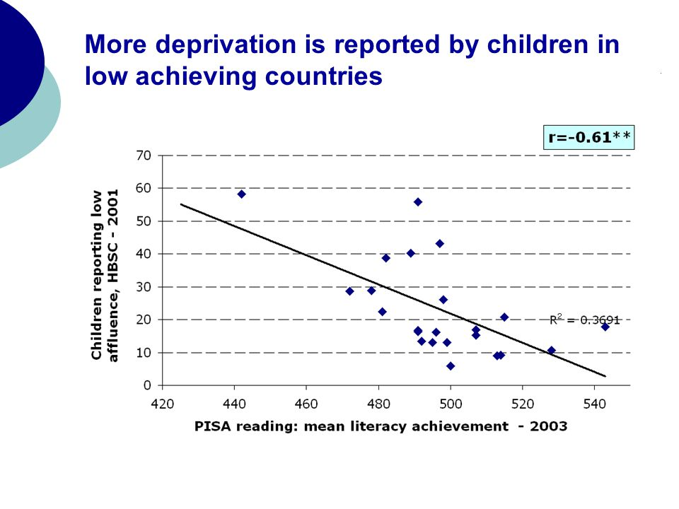 More deprivation is reported by children in low achieving countries