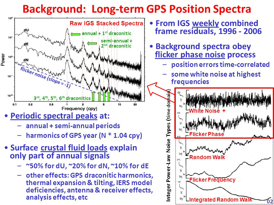 Background: Long-term GPS Position Spectra Periodic spectral peaks at: –annual + semi-annual periods –harmonics of GPS year (N * 1.04 cpy) Surface crustal fluid loads explain only part of annual signals –~50% for dU, ~20% for dN, ~10% for dE –other effects: GPS draconitic harmonics, thermal expansion & tilting, IERS model deficiencies, antenna & receiver effects, analysis effects, etc Raw IGS Stacked Spectra dU dE dN flicker noise (slope = -1) 3 rd, 4 th, 5 th, 6 th draconitics annual + 1 st draconitic semi-annual + 2 nd draconitic From IGS weekly combined frame residuals, 1996 - 2006 Background spectra obey flicker phase noise process –position errors time-correlated –some white noise at highest frequencies White Noise + Flicker Phase Random Walk Flicker Frequency Integrated Random Walk Integer Power-Law Noise Types ( time domain) 02