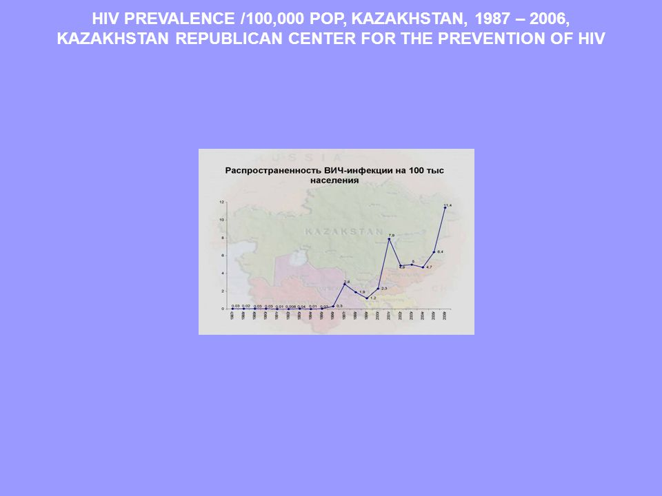 HIV PREVALENCE /100,000 POP, KAZAKHSTAN, 1987 – 2006, KAZAKHSTAN REPUBLICAN CENTER FOR THE PREVENTION OF HIV