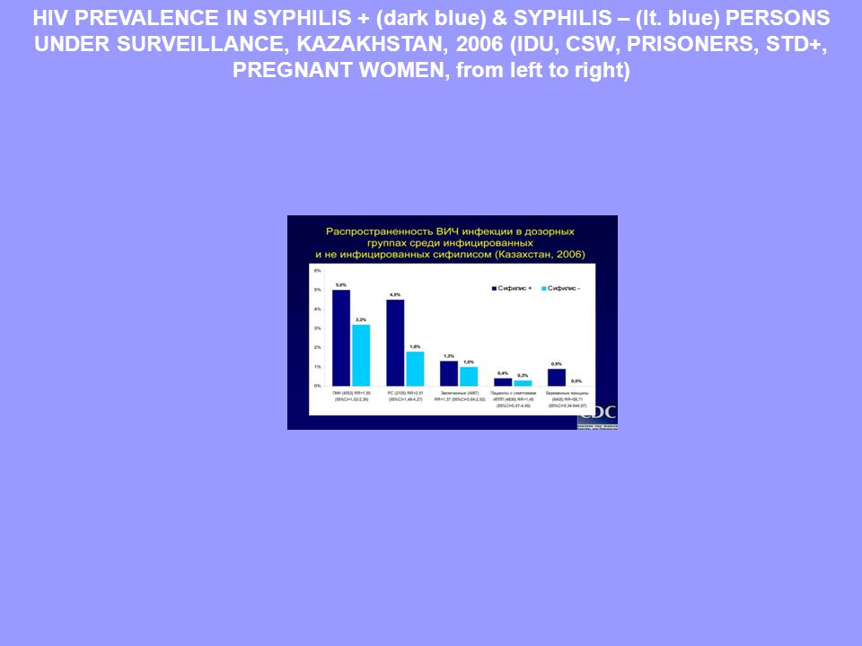 HIV PREVALENCE IN SYPHILIS + (dark blue) & SYPHILIS – (lt.