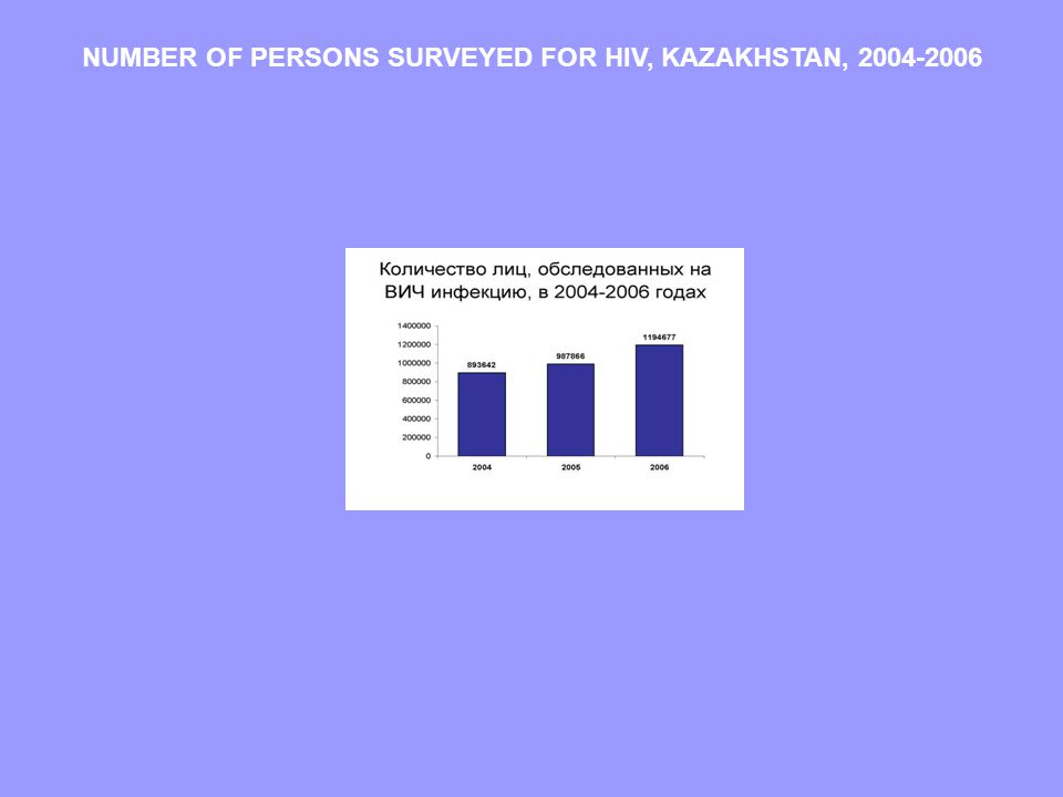 NUMBER OF PERSONS SURVEYED FOR HIV, KAZAKHSTAN, 2004-2006