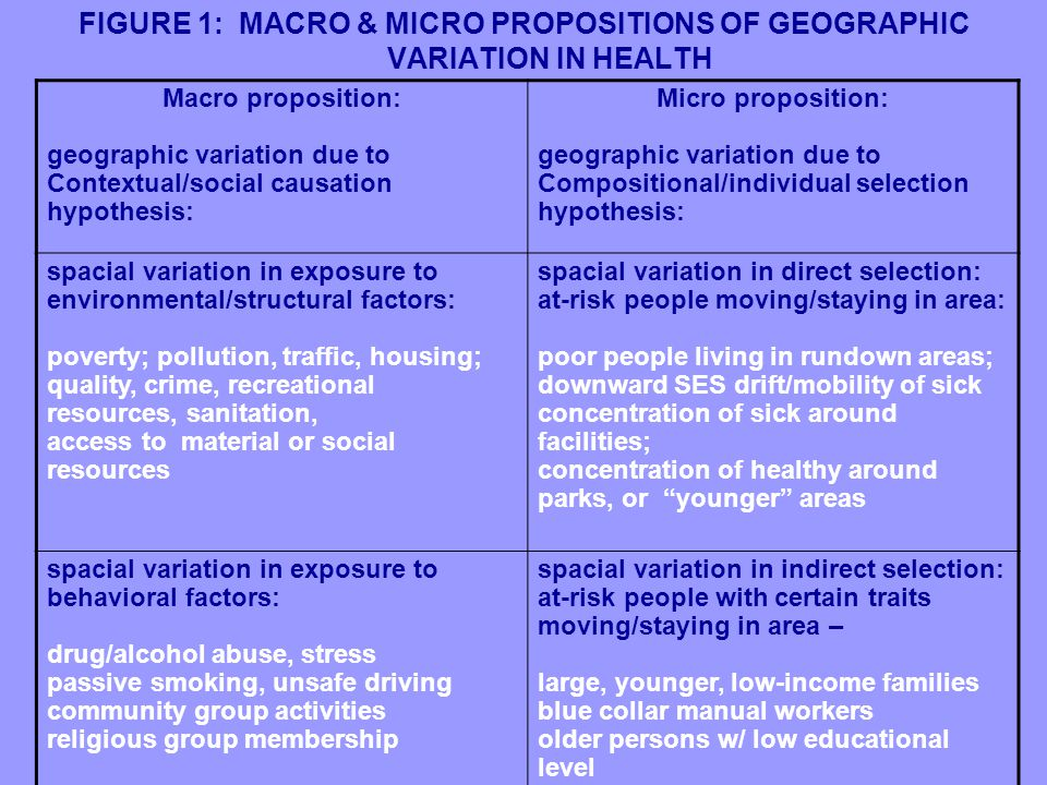 FIGURE 1: MACRO & MICRO PROPOSITIONS OF GEOGRAPHIC VARIATION IN HEALTH Macro proposition: geographic variation due to Contextual/social causation hypothesis: Micro proposition: geographic variation due to Compositional/individual selection hypothesis: spacial variation in exposure to environmental/structural factors: poverty; pollution, traffic, housing; quality, crime, recreational resources, sanitation, access to material or social resources spacial variation in direct selection: at-risk people moving/staying in area: poor people living in rundown areas; downward SES drift/mobility of sick concentration of sick around facilities; concentration of healthy around parks, or younger areas spacial variation in exposure to behavioral factors: drug/alcohol abuse, stress passive smoking, unsafe driving community group activities religious group membership spacial variation in indirect selection: at-risk people with certain traits moving/staying in area – large, younger, low-income families blue collar manual workers older persons w/ low educational level