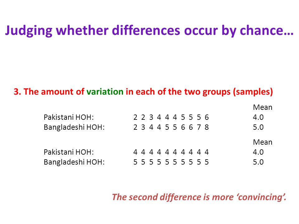 3. The amount of variation in each of the two groups (samples) Mean Pakistani HOH: 2 2 3 4 4 4 5 5 5 64.0 Bangladeshi HOH:2 3 4 4 5 5 6 6 7 85.0 Mean
