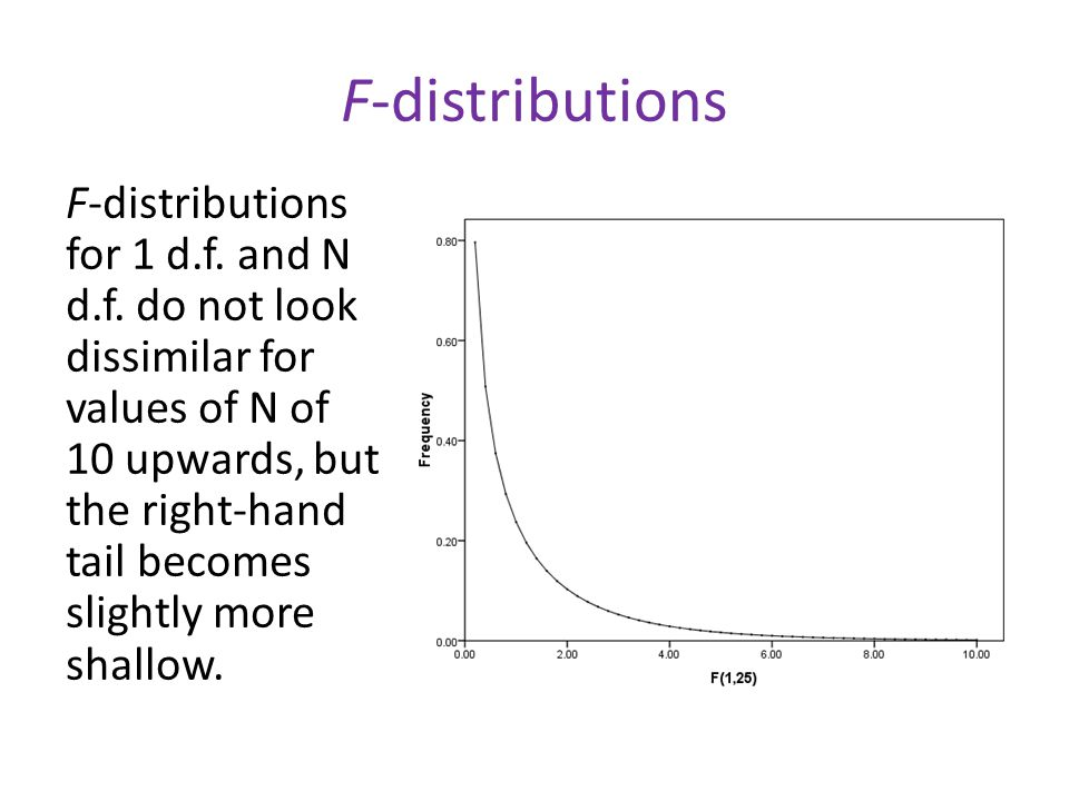 F-distributions F-distributions for 1 d.f.and N d.f.