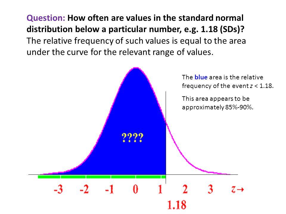 Question: How often are values in the standard normal distribution below a particular number, e.g.