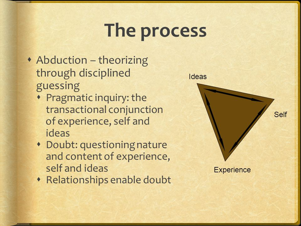 The process  Abduction – theorizing through disciplined guessing  Pragmatic inquiry: the transactional conjunction of experience, self and ideas  Doubt: questioning nature and content of experience, self and ideas  Relationships enable doubt Experience Self Ideas