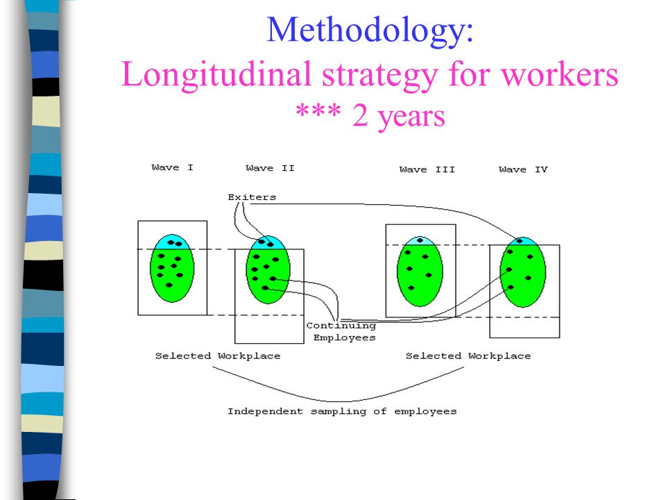 Methodology: Longitudinal strategy for workers *** 2 years