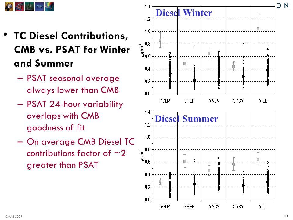 CMAS 2009 11 TC Diesel Contributions, CMB vs.