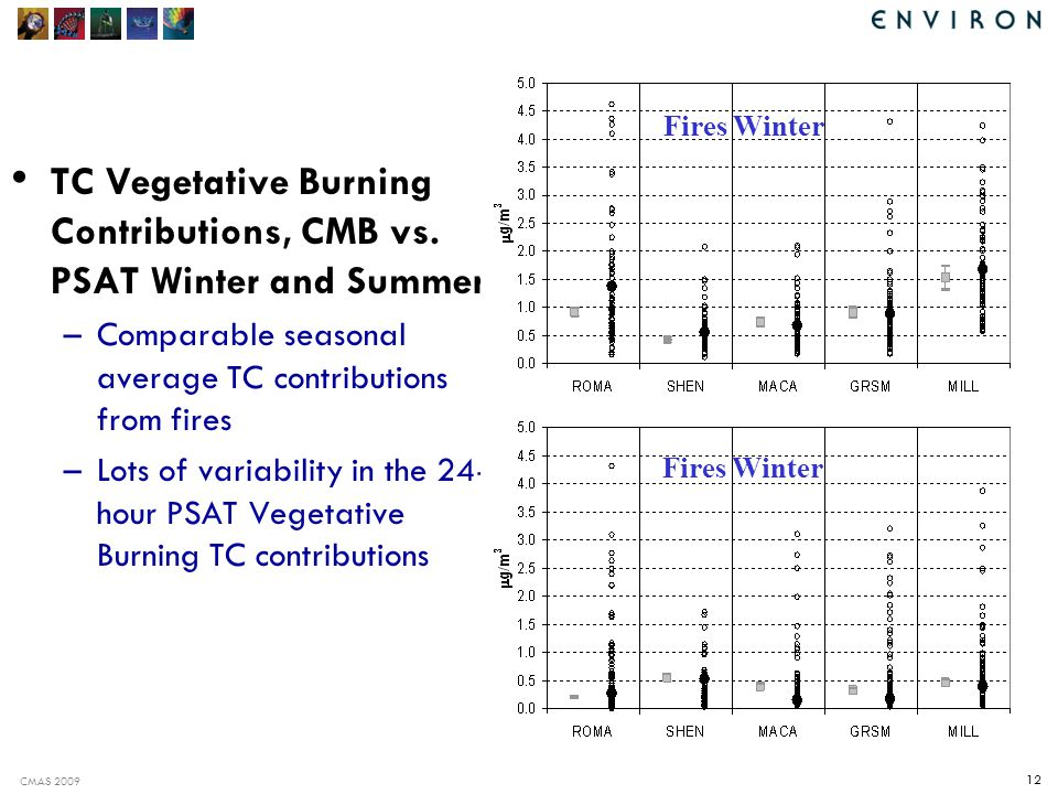 CMAS 2009 12 TC Vegetative Burning Contributions, CMB vs.