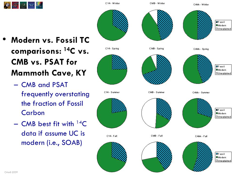 CMAS 2009 13 Modern vs. Fossil TC comparisons: 14 C vs.