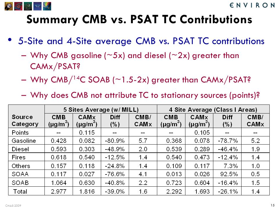 CMAS 2009 15 Summary CMB vs. PSAT TC Contributions 5-Site and 4-Site average CMB vs.