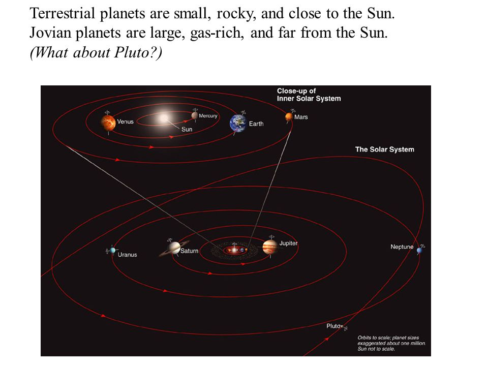 Terrestrial planets are small, rocky, and close to the Sun. Jovian planets are large, gas-rich, and far from the Sun. (What about Pluto?)