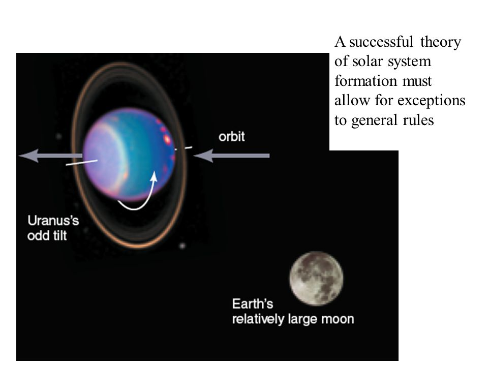 A successful theory of solar system formation must allow for exceptions to general rules