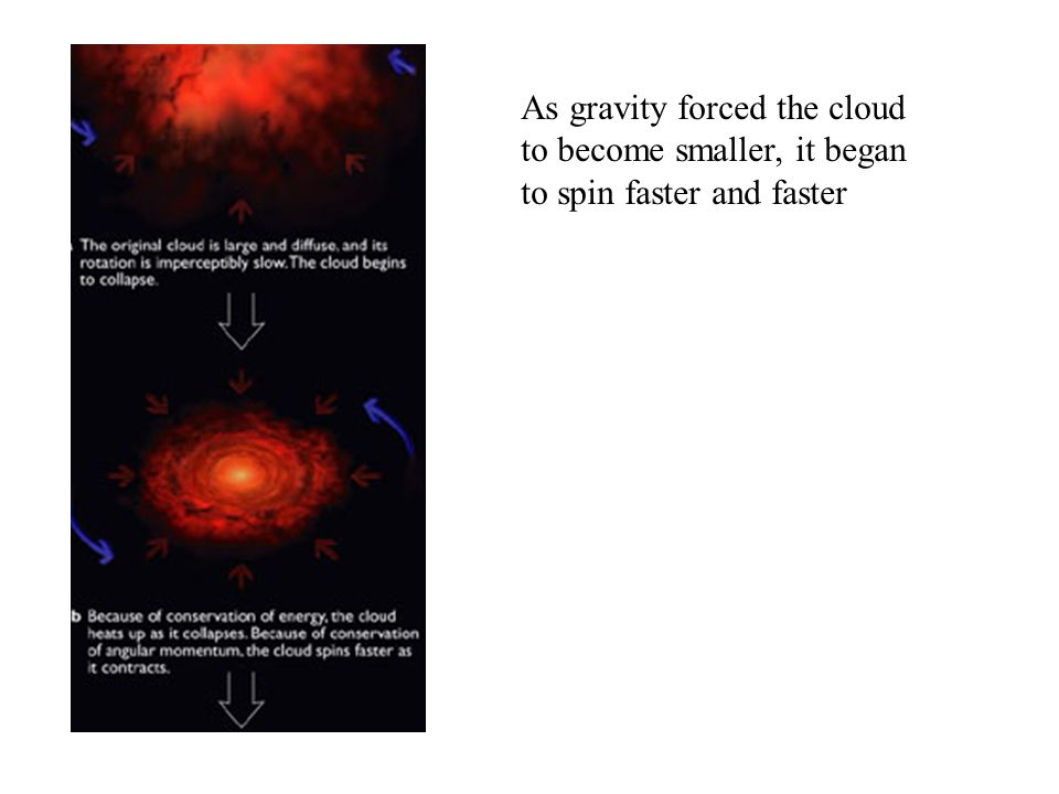 As gravity forced the cloud to become smaller, it began to spin faster and faster