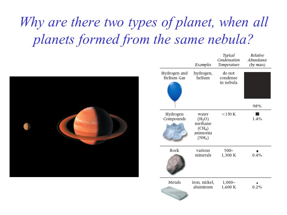 Why are there two types of planet, when all planets formed from the same nebula?