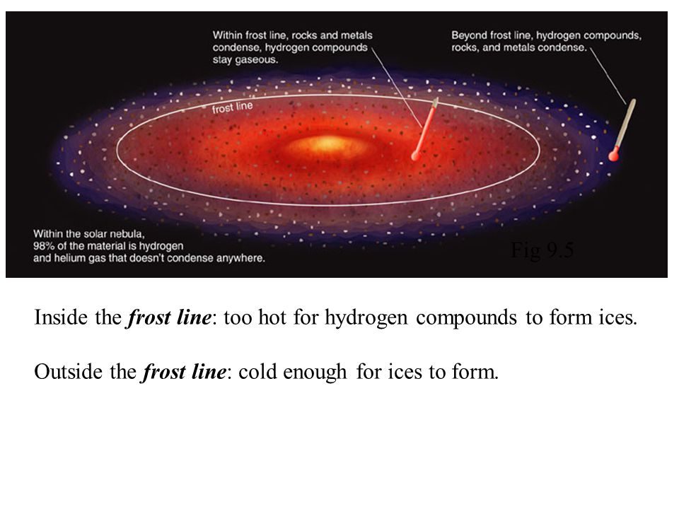 Inside the frost line: too hot for hydrogen compounds to form ices. Outside the frost line: cold enough for ices to form. Fig 9.5