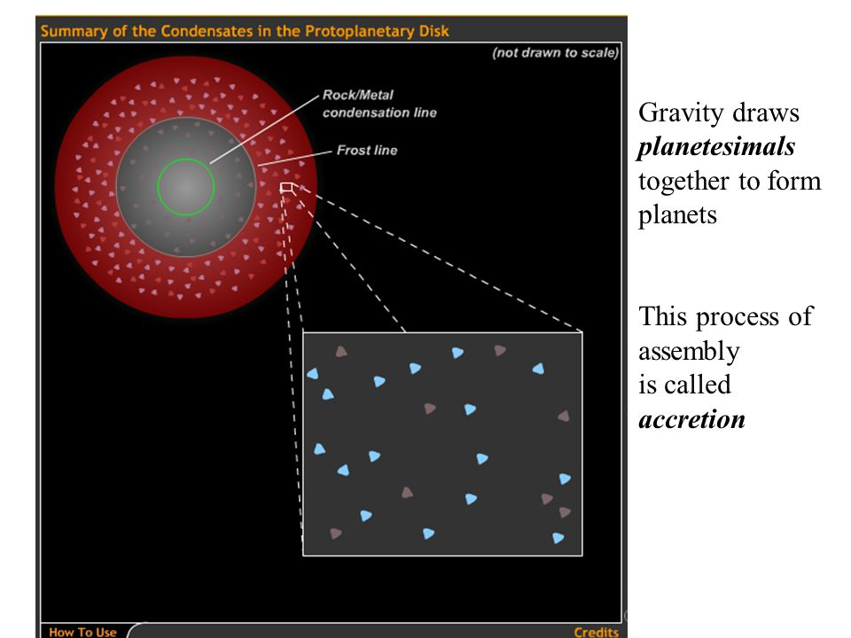 Gravity draws planetesimals together to form planets This process of assembly is called accretion