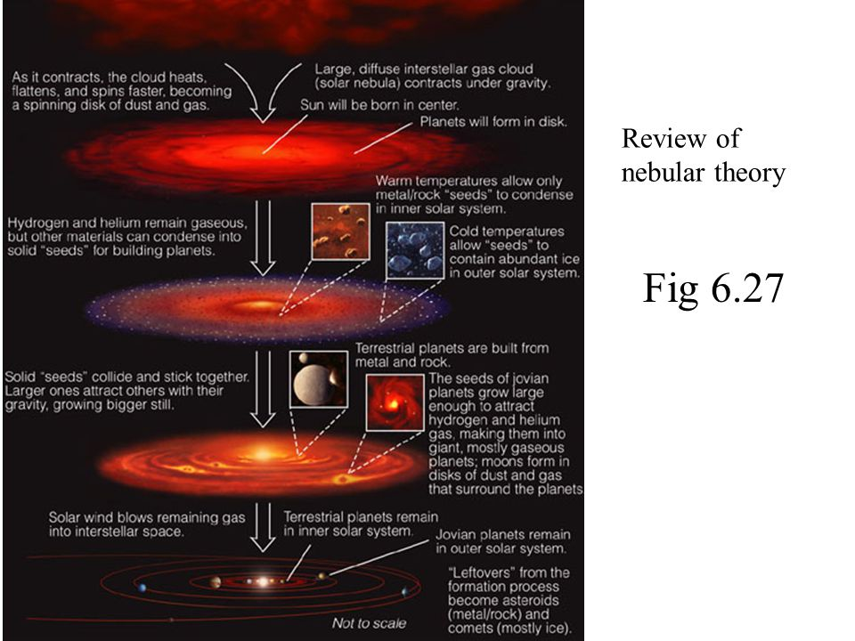 Review of nebular theory Fig 6.27