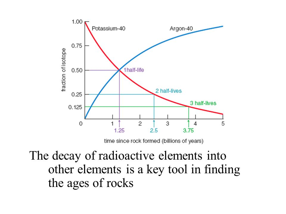The decay of radioactive elements into other elements is a key tool in finding the ages of rocks