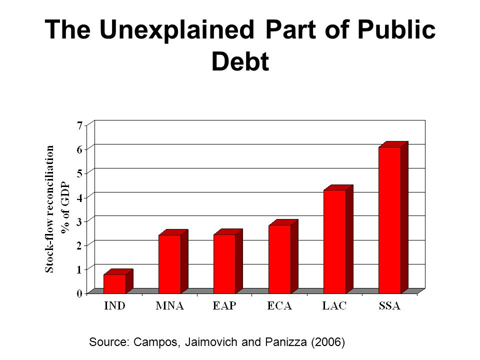 The Unexplained Part of Public Debt Source: Campos, Jaimovich and Panizza (2006)