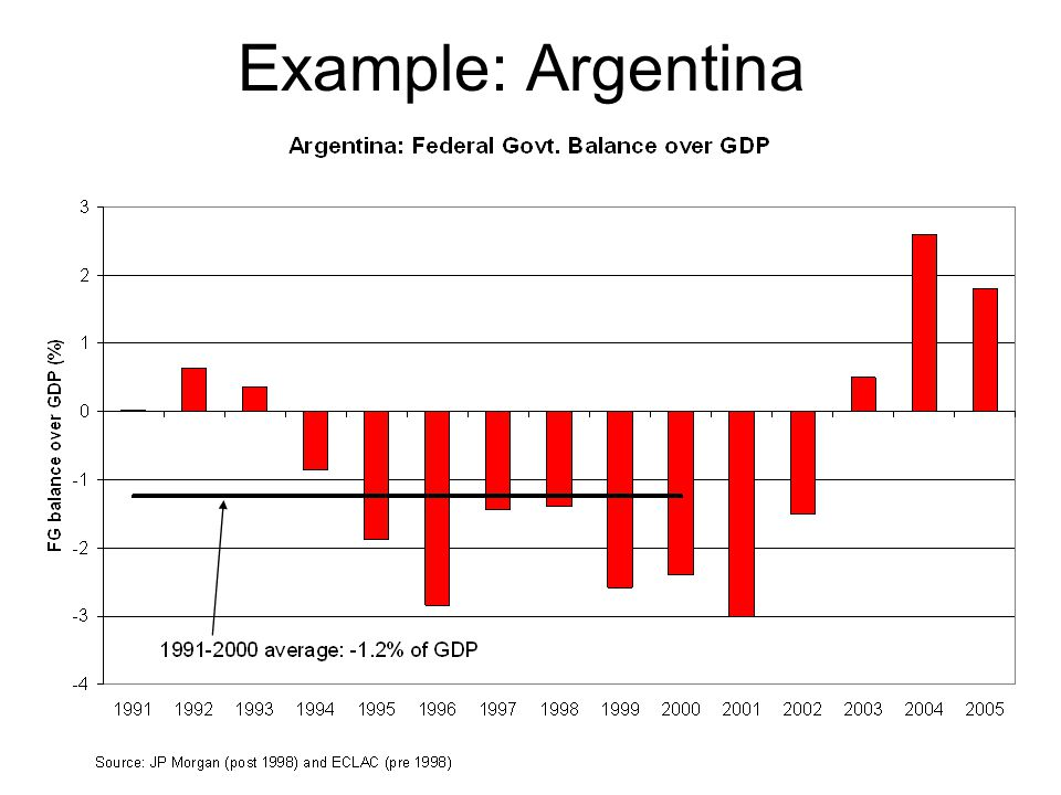 Example: Argentina