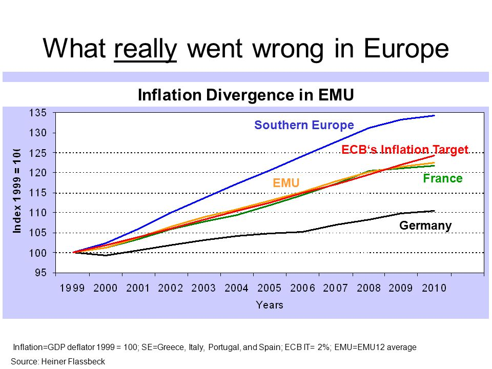 What really went wrong in Europe Southern Europe ECB's Inflation Target France Germany EMU Inflation=GDP deflator 1999 = 100; SE=Greece, Italy, Portugal, and Spain; ECB IT= 2%; EMU=EMU12 average Source: Heiner Flassbeck Inflation Divergence in EMU