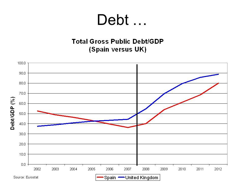 Debt …